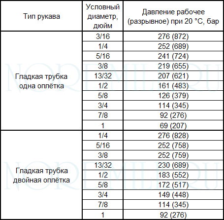 tipy-ftoroplastikovyh-rukavov-tablitsa
