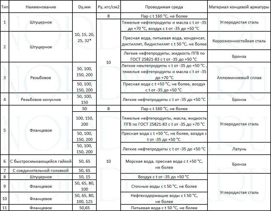 soedineniya-rukavnye-OST-5Р.5444-80