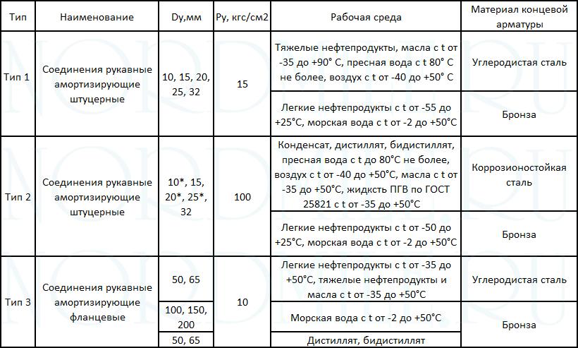 soedineniya-rukavnye-OST-5Р.5445-80