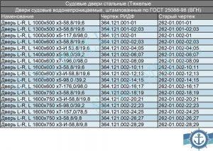sudovaya-dver-vodonepronits-1