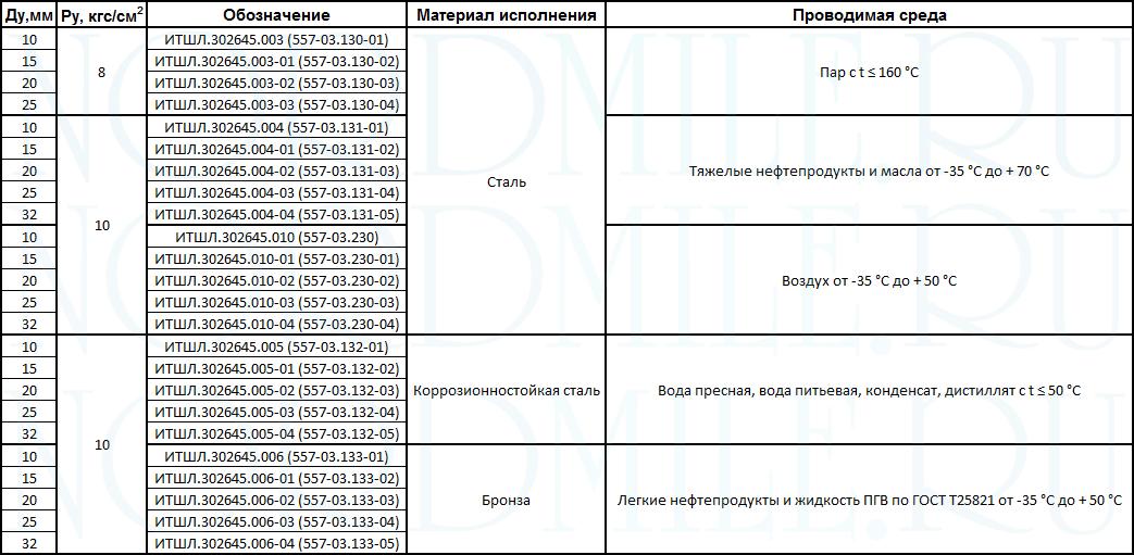 tip-1-soedineniya-rukavnye-OST-5Р.5444-80