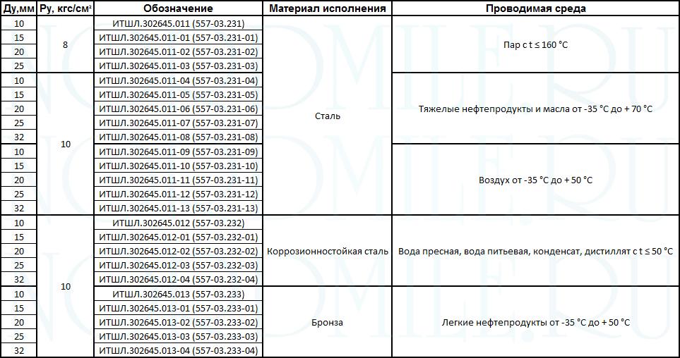 tip-2-soedineniya-rukavnye-OST-5Р.5444-80