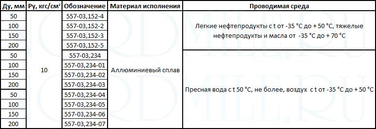 tip-3-soedineniya-rukavnye-OST-5Р.5444-80