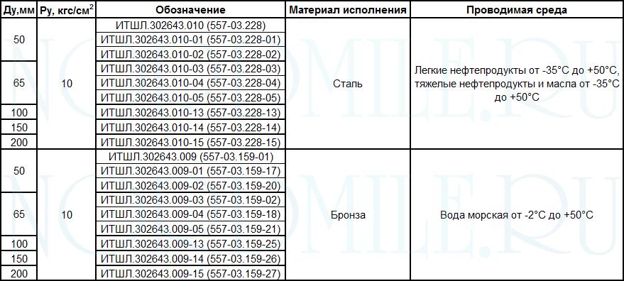 tip-3-soedineniya-rukavnye-OST-5Р.5445-80