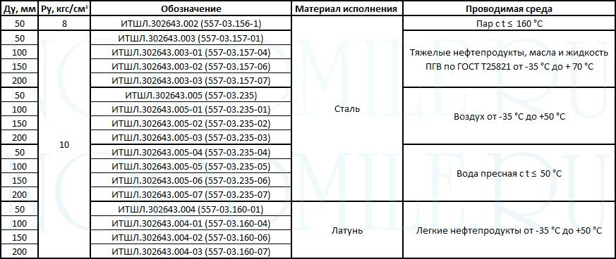 tip-5-soedineniya-rukavnye-OST-5Р.5444-80