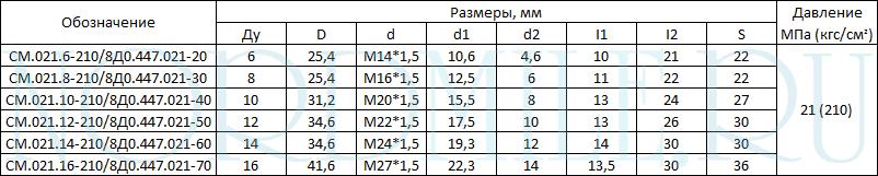 ftoroplastikovye-aviatsionnye-ugol-90-021-tablitsa