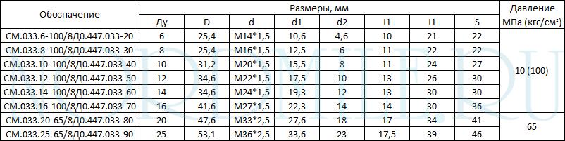ftoroplastikovye-aviatsionnye-ugol-90-033-tablitsa